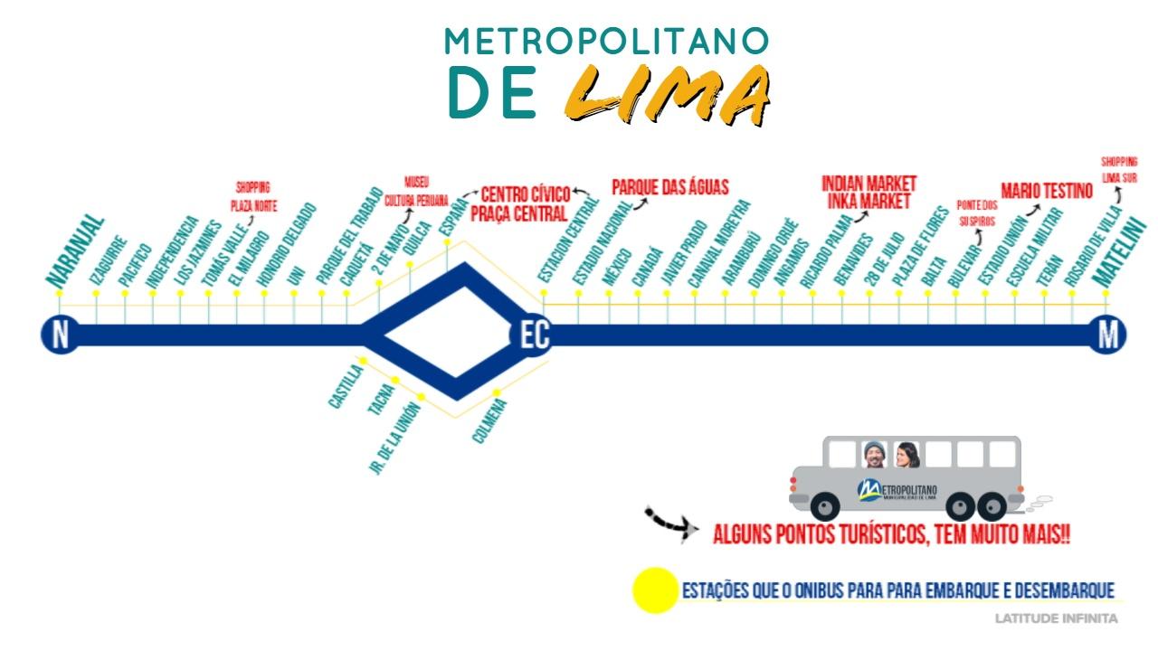 Transporte Público de Lima